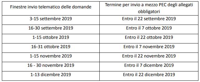 Invio Telematico_Por_Piemonte