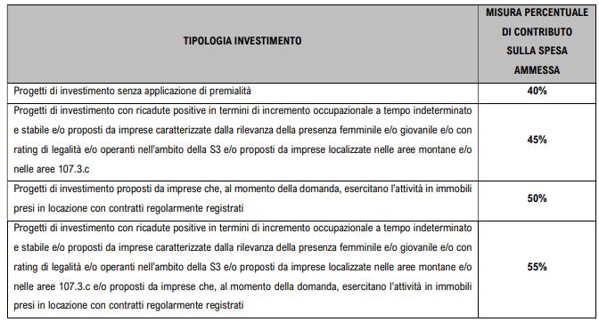 Tipologia Investimenti